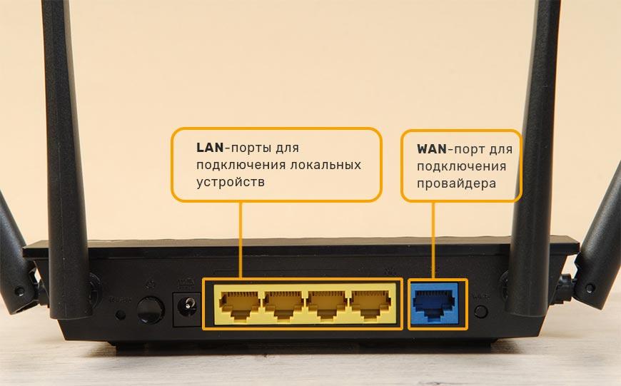 LAN-WAN-порты-роутера
